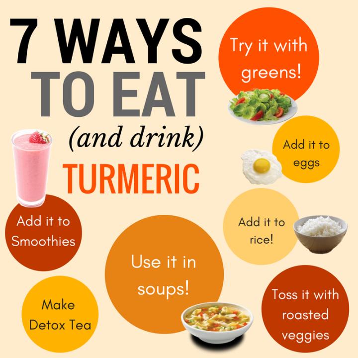 Turmeric – Nature's WonderSpice